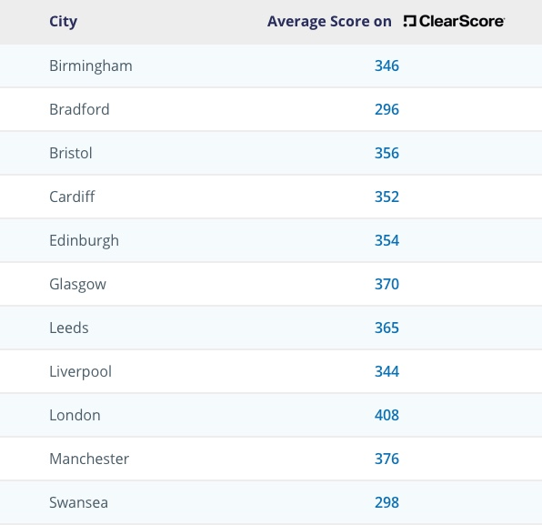 Average UK credit score based on ClearScore data
