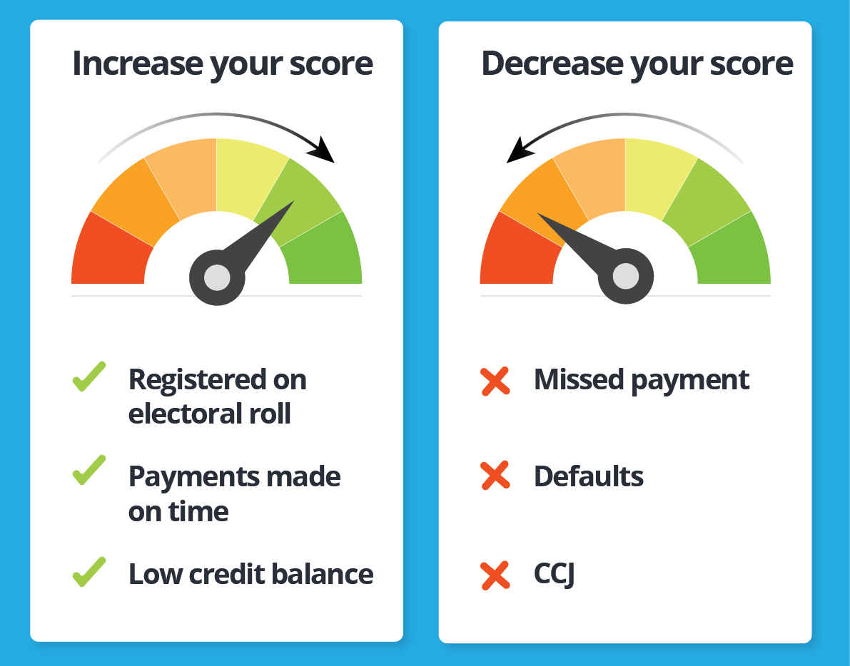 Credit score comparison of good financial management versus bad financial management