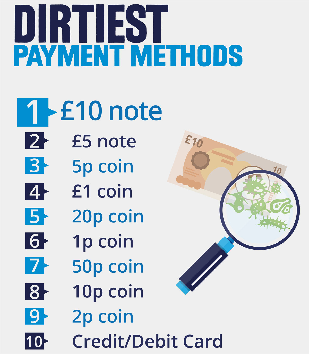 dirtiest payment methods