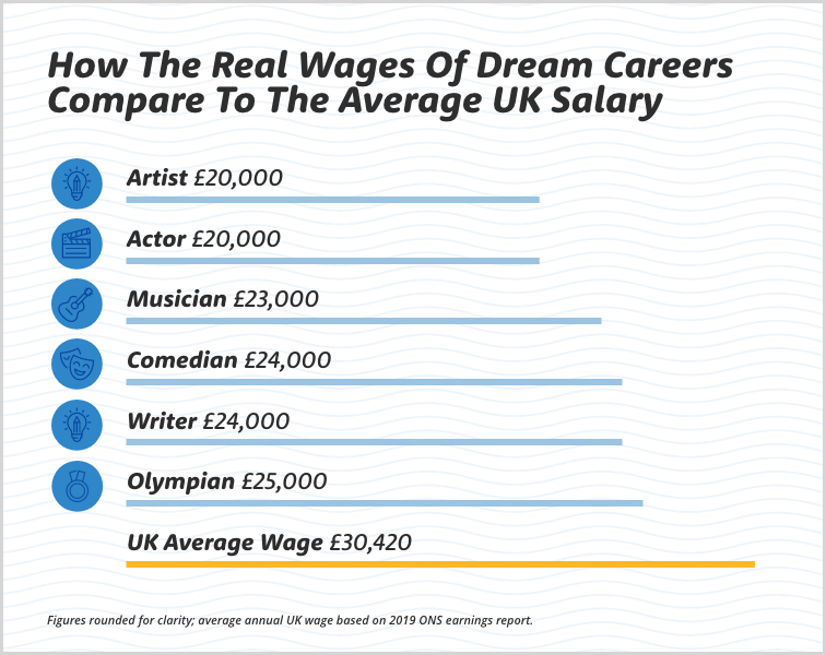 dream job vs average wage