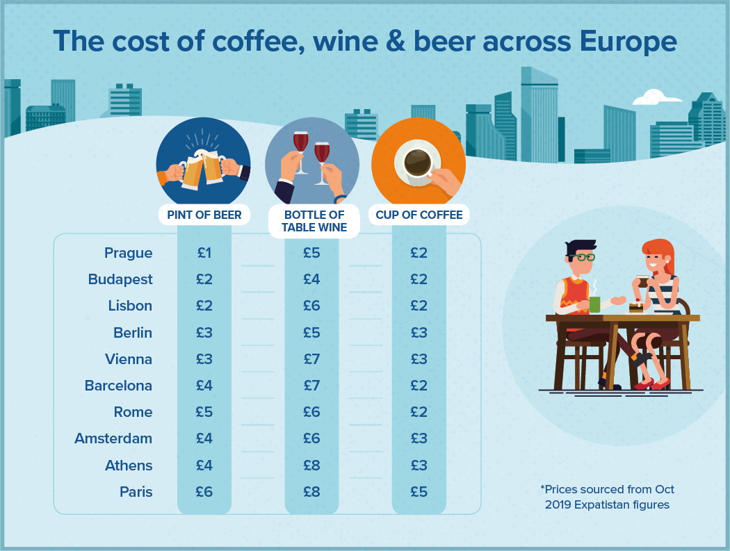 europe city break drink price