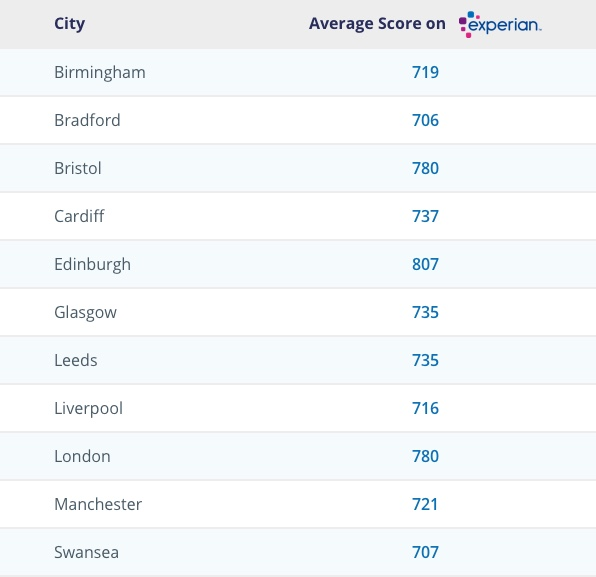 Average UK credit score based on Experian data