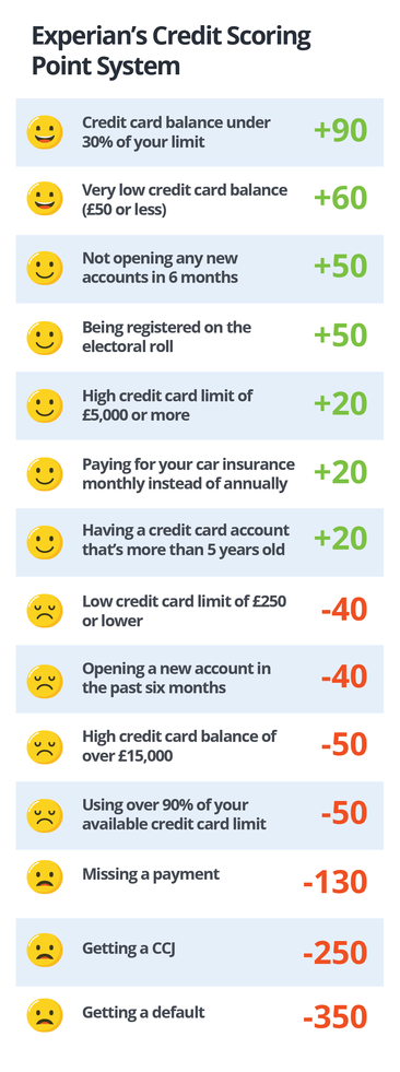 Experian's credit score scale