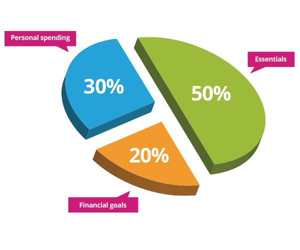 A pie chart showing the 50-20-30 financial rule for budgeting
