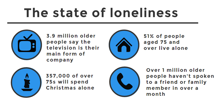 the-state-of-loneliness