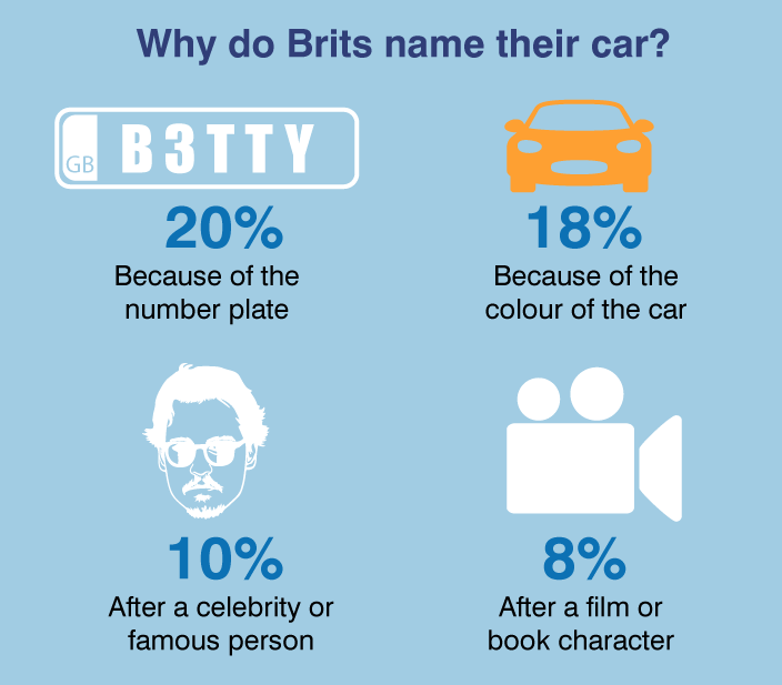 why-brits-name-car